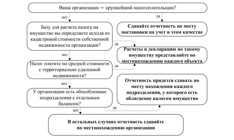 приказом ФНС России от 24