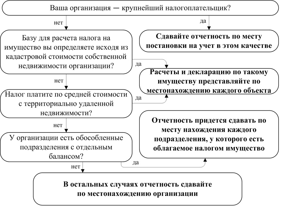 Реферат налог на имущество предприятий документы от пользователей Реферат налог на имущество предприятий